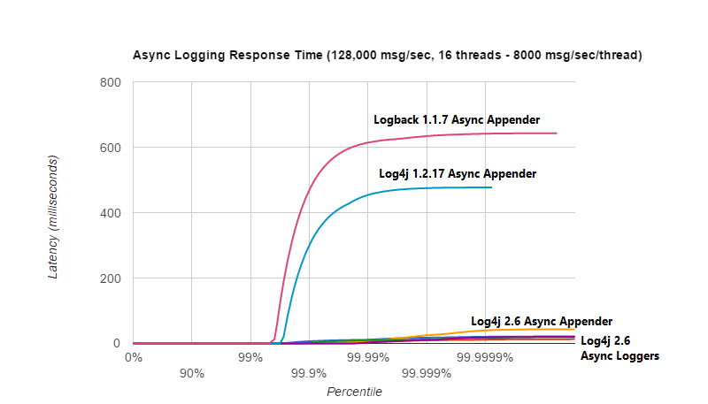 Log4j – Log4j 2 Lock-free Asynchronous Loggers for Low