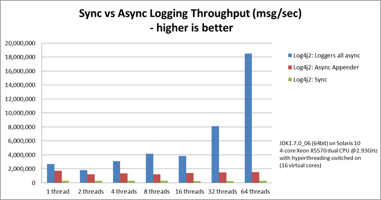 Async Logging Throughput