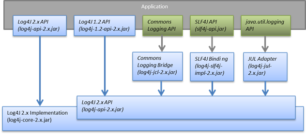Log4j – Frequently Asked Questions - Apache Log4j 2