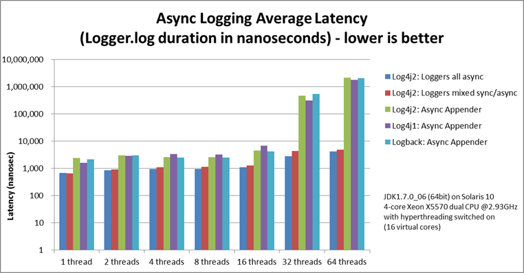 Log4j – Log4j 2 Asynchronous Loggers for Low-Latency Logging